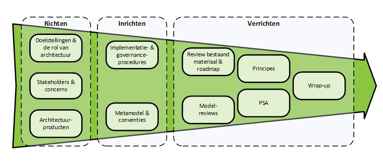 Volwassenheid Enterprise Architecture
