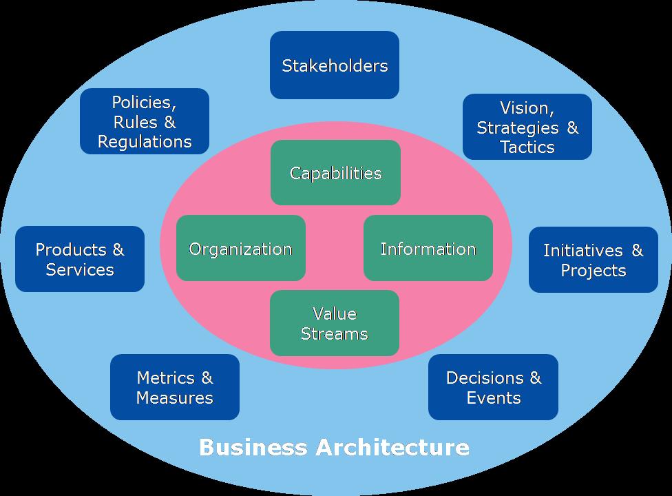 business_architecture